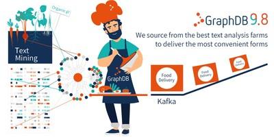 GraphDB 9.8 Brings Text Mining and Kafka Connectivity