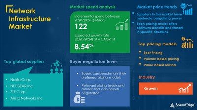 Network Infrastructure Procurement Research Report