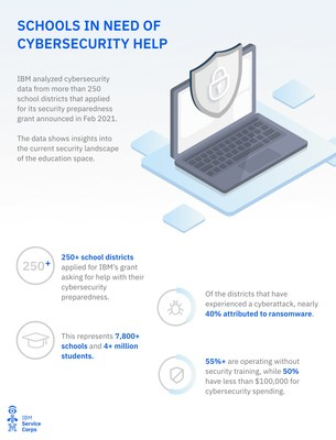 IBM analyzed cybersecurity data from more than 250 U.S. K-12 school districts that applied for its Education Security Preparedness Grant announced in February 2021.