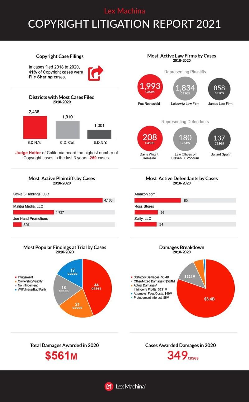 Copyright Litigation Report 2021 Highlights