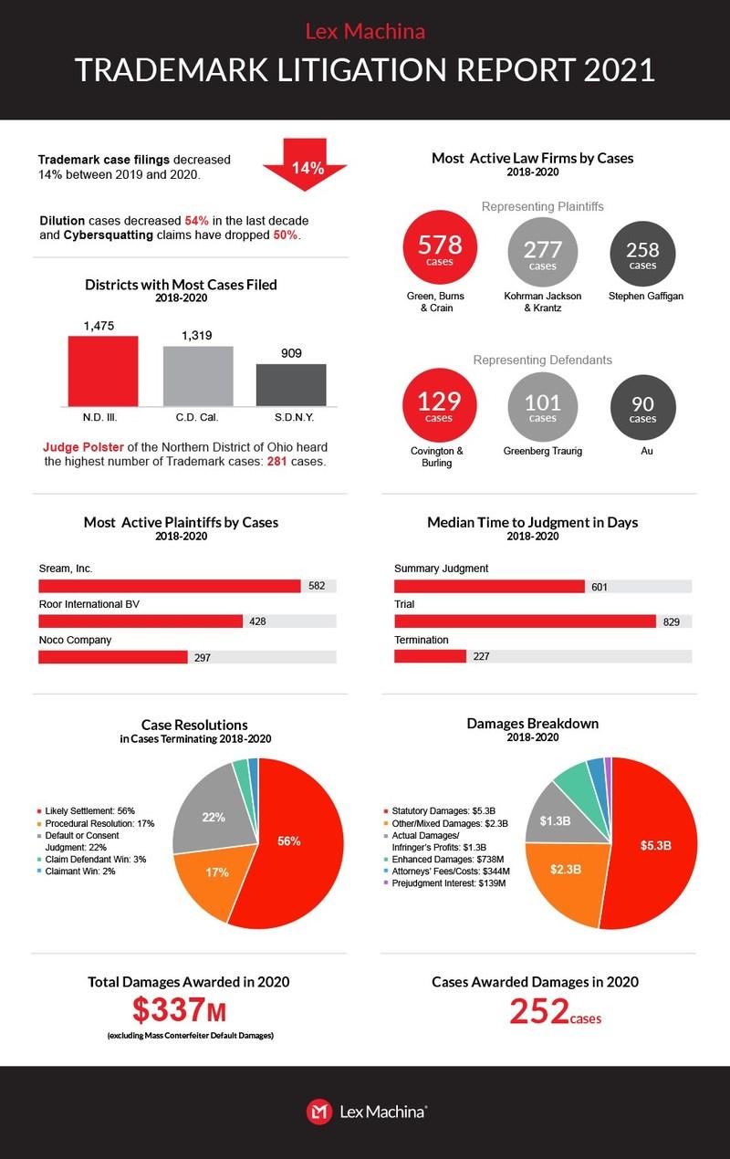 Trademark Litigation Report 2021 Highlights