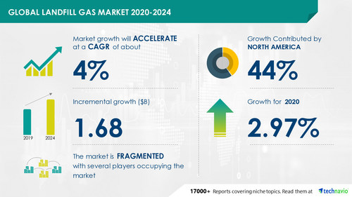 Technavio has announced its latest market research report titled Landfill Gas Market by Technology and Geography - Forecast and Analysis 2020-2024