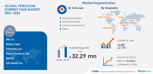 Technavio has announced its latest market research report titled Petroleum Sorbent Pads Market by End-user and Geography - Forecast and Analysis 2021-2025