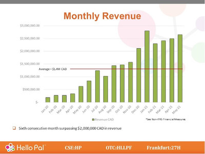 6th consecutive month surpassing $2 million CAD in Revenue (PRNewsfoto/Hello Pal International Inc.)
