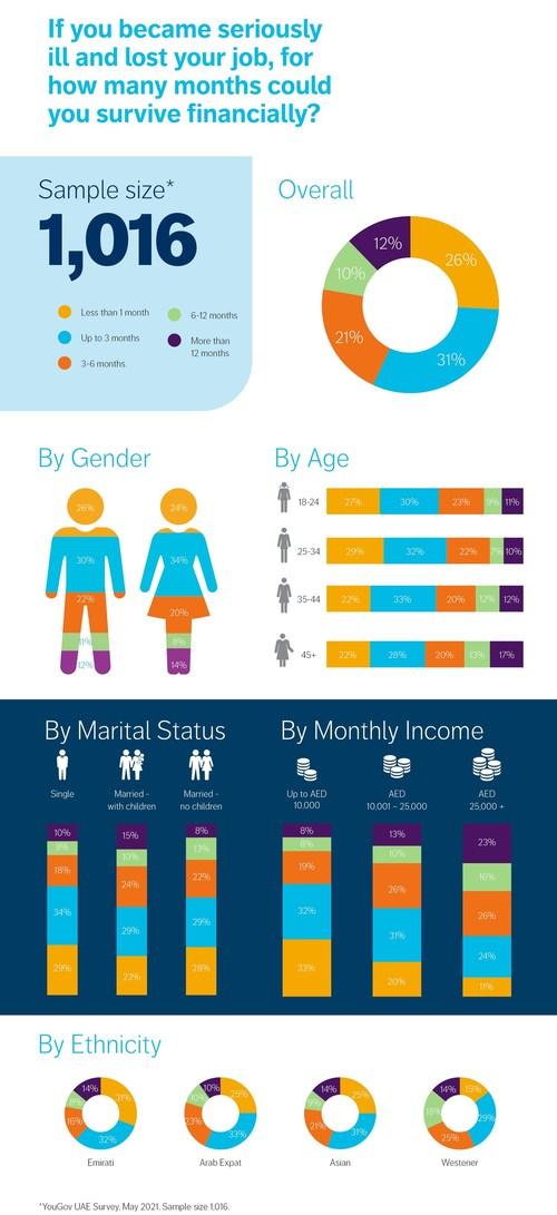 Survey results (PRNewsfoto/Friends Provident International)