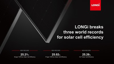 LONGi bat trois records mondiaux d'efficacité des cellules solaires (PRNewsfoto/LONGi Solar)