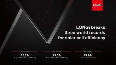 LONGi quebra três recordes mundiais de eficiência de células solares (PRNewsfoto/LONGi Solar)