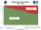Earth Overshoot Day creeps back to July 29...
