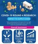 COVID-19 Survey: Professionals Optimistic Amid Continued Global...