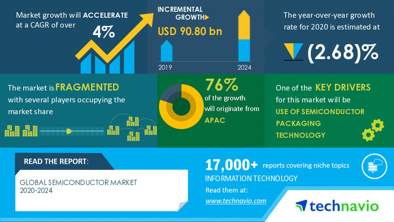 Technavio has announced its latest market research report titled  Semiconductor Market by Product and Geography - Forecast and Analysis 2020-2024