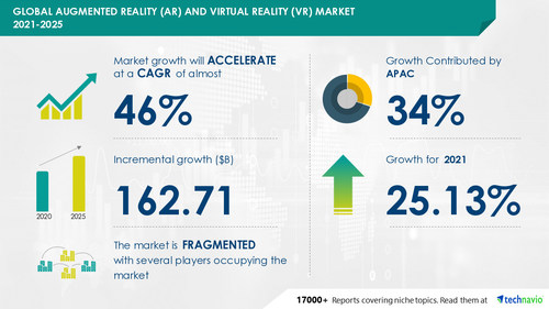 Technavio has announced its latest market research report titled Augmented Reality and Virtual Reality Market by Technology and Geography - Forecast and Analysis 2021-2025