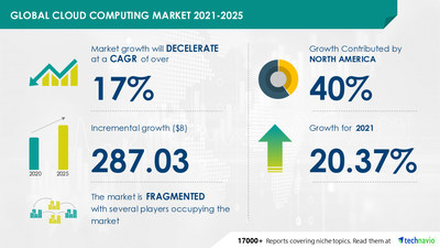 Technavio has announced its latest market research report titled Cloud Computing Market by Service and Geography - Forecast and Analysis 2021-2025