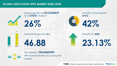 Technavio has announced its latest market research report titled Education Apps Market by End-user and Geography - Forecast and Analysis 2020-2024