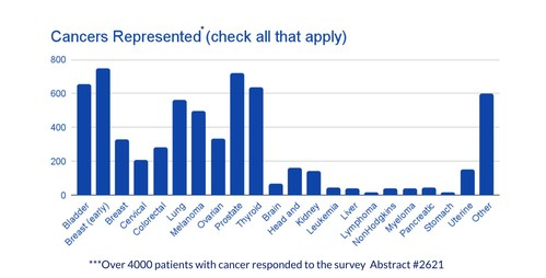 Cancer participants by cancer types represented in the study (Abstract #2621)