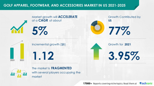 Technavio has announced its latest market research report titled Golf Apparel, Footwear, and Accessories Market in US by End-user and Distribution Channel - Forecast and Analysis 2021-2025