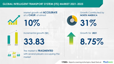 Technavio has announced its latest market research report titled Intelligent Transport System Market by Application and Geography - Forecast and Analysis 2021-2025