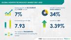 Global Assistive Technology Market  | $ 7.93 Billion growth...