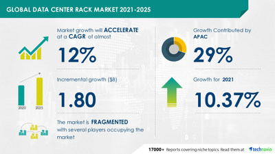 Technavio has announced its latest market research report titled Data Center Rack Market by Type and Geography - Forecast and Analysis 2021-2025