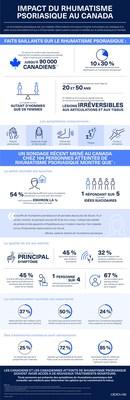 Impact du rhumatisme psorasique au Canada. (Groupe CNW/AbbVie Canada)