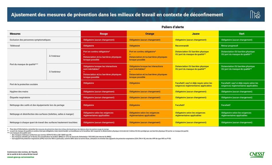Annexe (Groupe CNW/Commission des normes, de l'équité, de la santé et de la sécurité du travail)