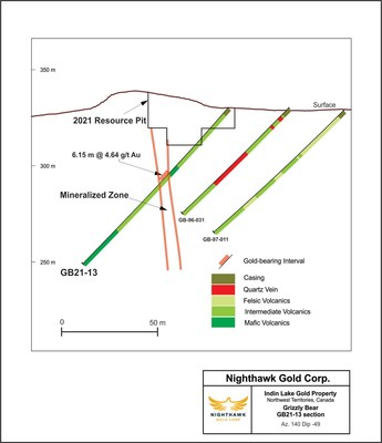 Figure 4 – Grizzly Bear Cross Section – Drill Hole GB21-13 (CNW Group/Nighthawk Gold Corp.)