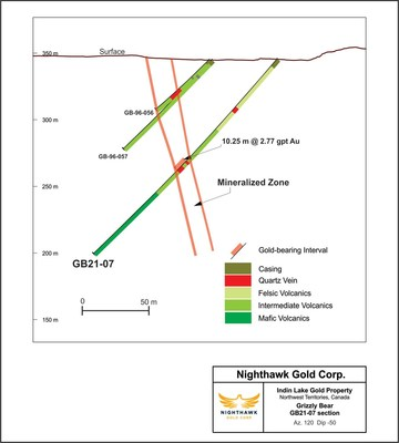 Figure 2 – Grizzly Bear Cross Section – Drill Hole GB21-07 (CNW Group/Nighthawk Gold Corp.)