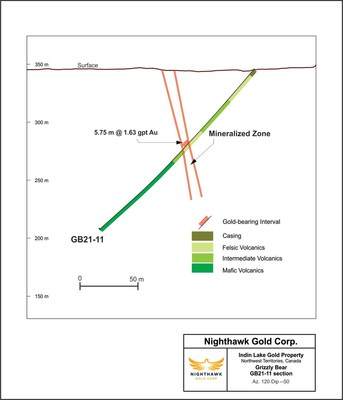 Figure 3 – Grizzly Bear Cross Section – Drill Hole GB21-11 (CNW Group/Nighthawk Gold Corp.)