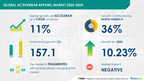 Activewear Apparel Market   Over $ 157 Billion growth expected during 2020-2024   Technavio