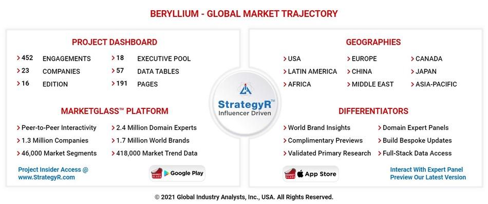 Global Beryllium Market