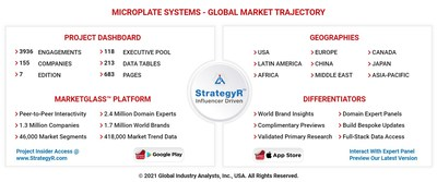 Global Microplate Systems Market