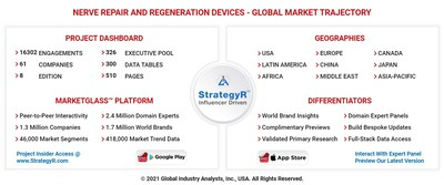 Global Nerve Repair and Regeneration Devices Market