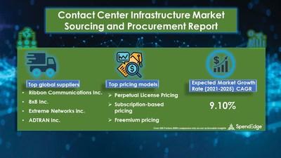 Contact Center Infrastructure Market Procurement Research Report