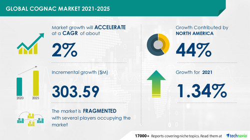 Technavio has announced its latest market research report titled Cognac Market by Product, Distribution Channel, and Geography - Forecast and Analysis 2021-2025