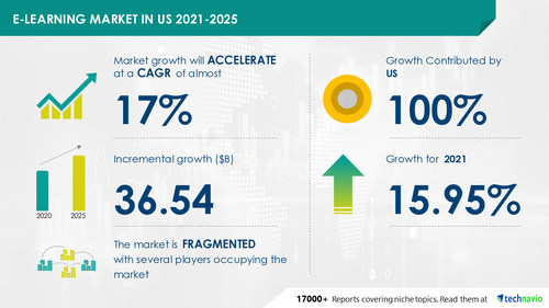 Technavio has announced its latest market research report titled E-Learning Market in US by Product and End-user - Forecast and Analysis 2021-2025