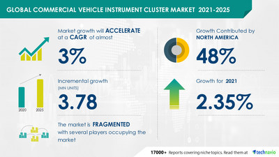 Technavio has announced its latest market research report titled Commercial Vehicle Instrument Cluster Market by Type and Geography - Forecast and Analysis 2021-2025