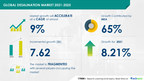 Desalination Market | Increase in Demand for Membrane Technology...