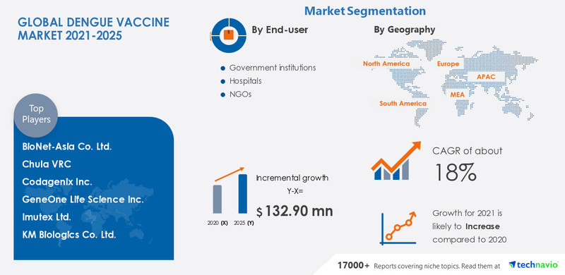 Technavio has announced its latest market research report titled Dengue Vaccine Market by End-user and Geography - Forecast and Analysis 2021-2025