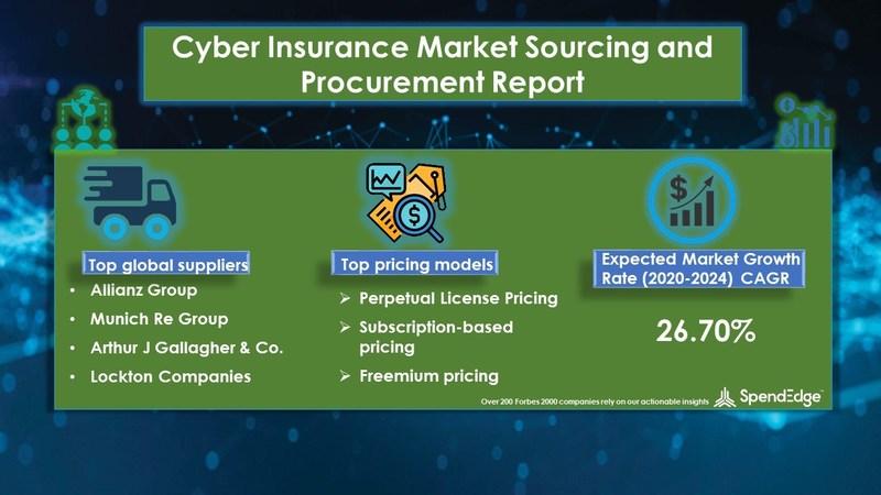 Cyber Insurance Procurement Research Report