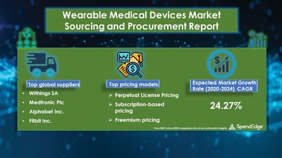 Wearable Medical Devices Procurement Research Report