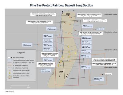 Pine Bay Project Rainbow Deposit Long Section, June 5, 2021 (CNW Group/Callinex Mines Inc.)
