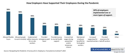How Employers Have Supported Their Employees During the Pandemic