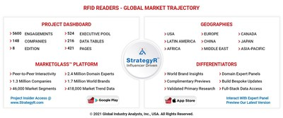 Global RFID Readers Market
