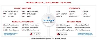 Global Thermal Analysis Market