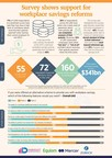 Survey Shows Support For Workplace Savings Reforms; 71% Of DIFC...