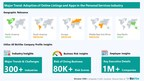 Company Insights for the Personal Services Industry | Emerging...