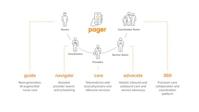 Pager anuncia un paquete de soluciones empresariales flexibles para abordar la fragmentación del sistema de salud y las brechas en la atención médica (PRNewsfoto/Pager)