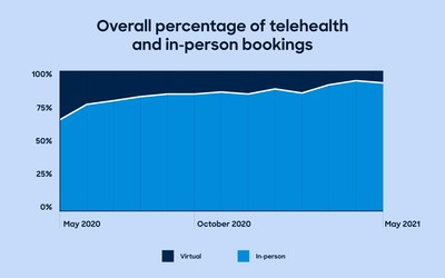 Zocdoc In-Person Bookings Chart