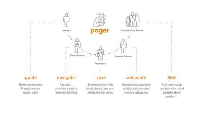 Pager anuncia pacote de soluções corporativas flexíveis para abordar fragmentação na saúde e lacunas no atendimento (PRNewsfoto/Pager)