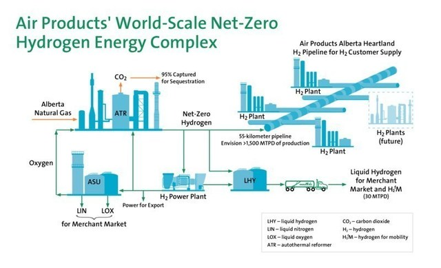 Air Products' World-Scale Net-Zero Hydrogen Energy Complex