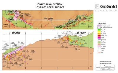 Figure 4: Favor-Orito Long Section (CNW Group/GoGold Resources Inc.)